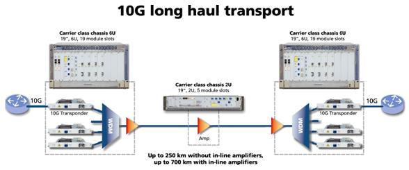 10G-long-haul.jpg